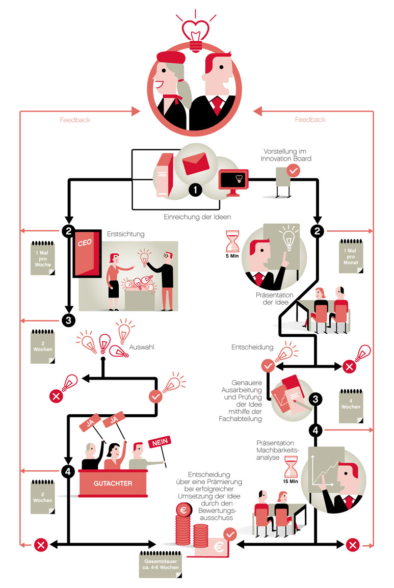 Infografik Ideenmanagement Air Berlin