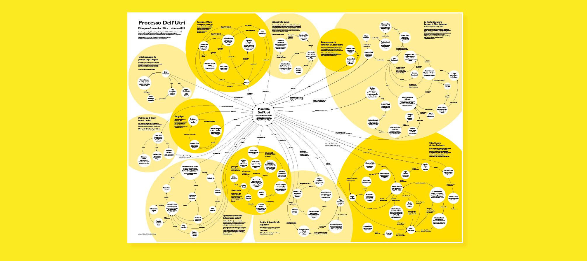 Infografik Infographics Marcello Dell'Utri