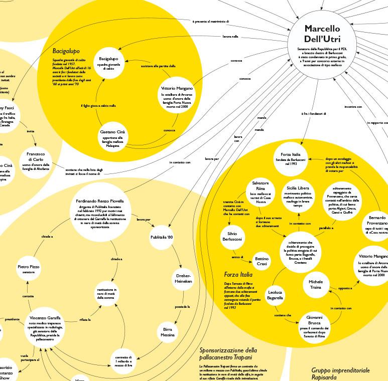 Infografik Infographics Marcello Dell'Utri, Detail 2
