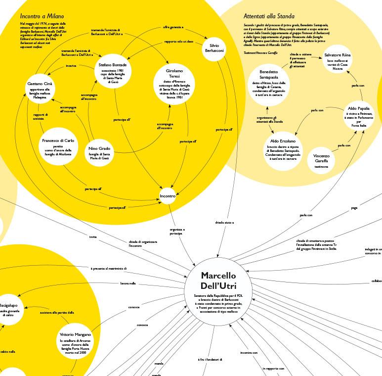Infografik Infographics Marcello Dell'Utri, Detail 1
