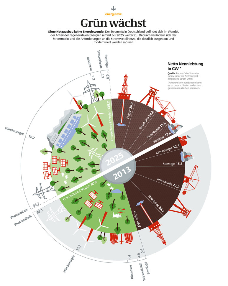 Dena Infografik Strommix Deutschland