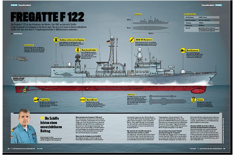 Fregatte frigate F122 Infografik Infographics Layout