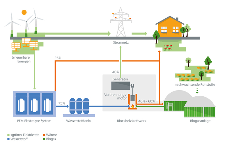 Infografik dezentrales Kombikraftwerk, Infographics decentralized combined power station
