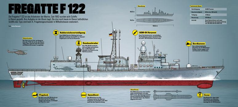 Fregatte frigate F122 Infografik Infografphics