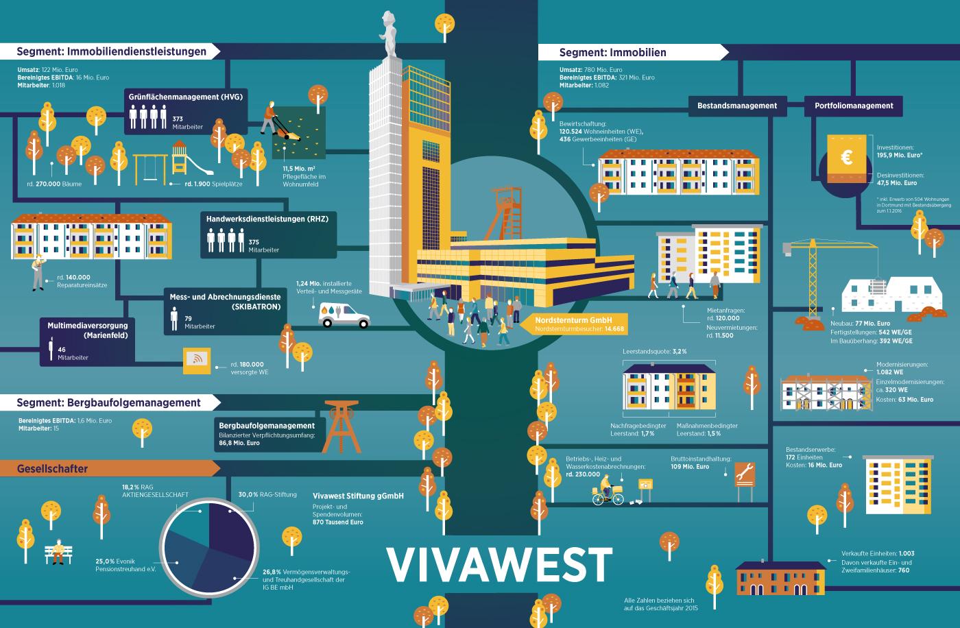 Vivawest Geschäftsbericht Infografik Unternehmen, Vivawest Annual Report Infographics company