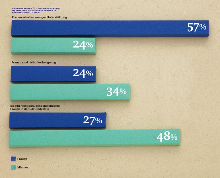 Papercraft Charts Female Managers Weibliche Führungskräfte 1