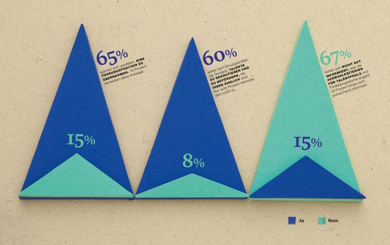 Papercraft Charts Female Managers Weibliche Führungskräfte 3