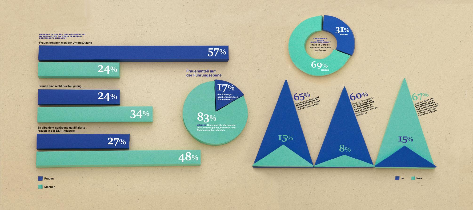 Papercraft Charts Female Managers Weibliche Führungskräfte