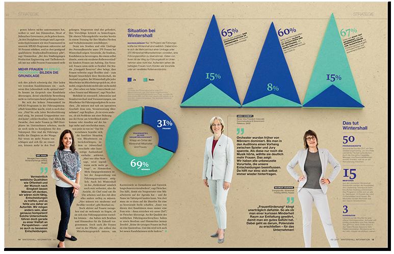 Papercraft Charts Female Managers Weibliche Führungskräfte, Seite spread 2